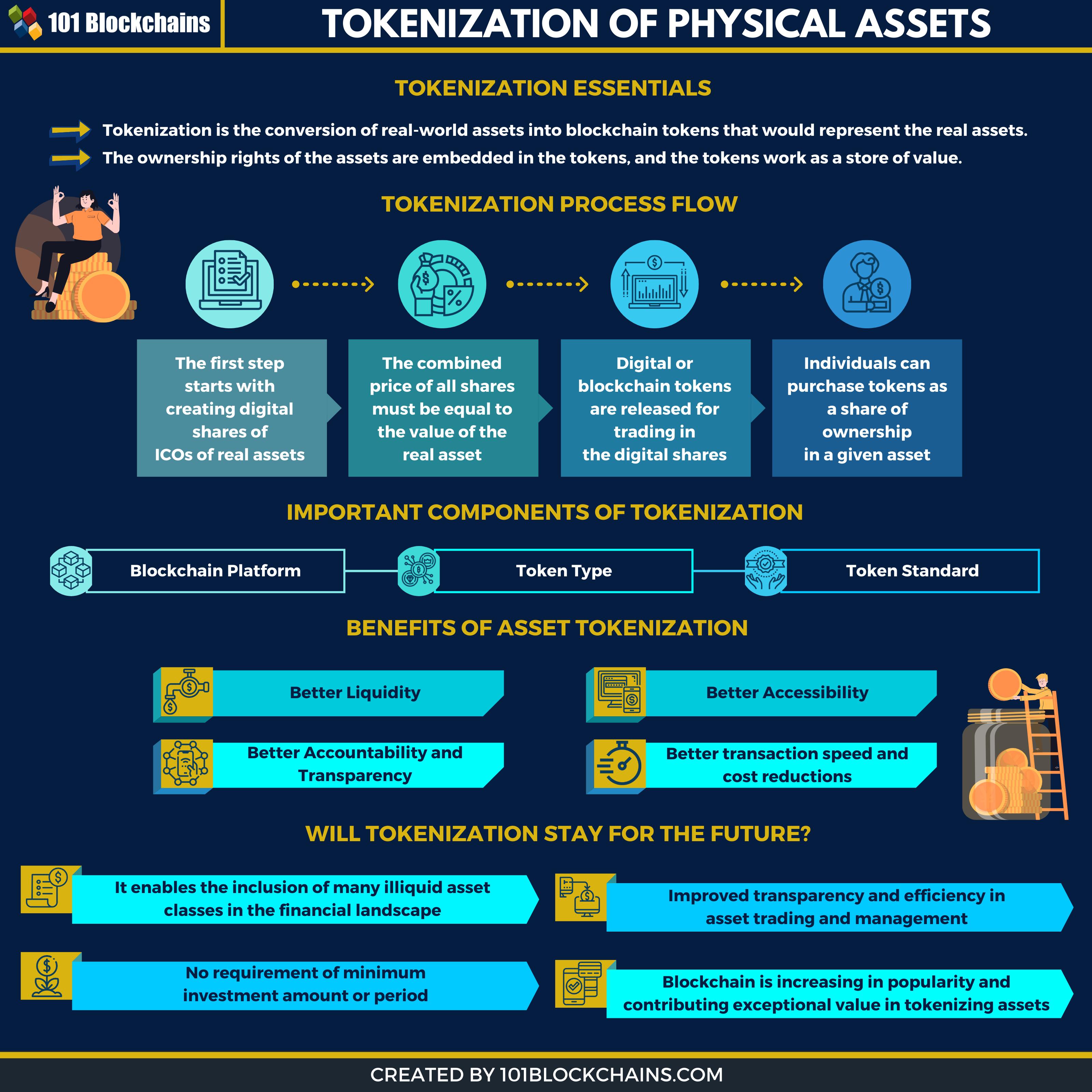benefits of asset tokenization