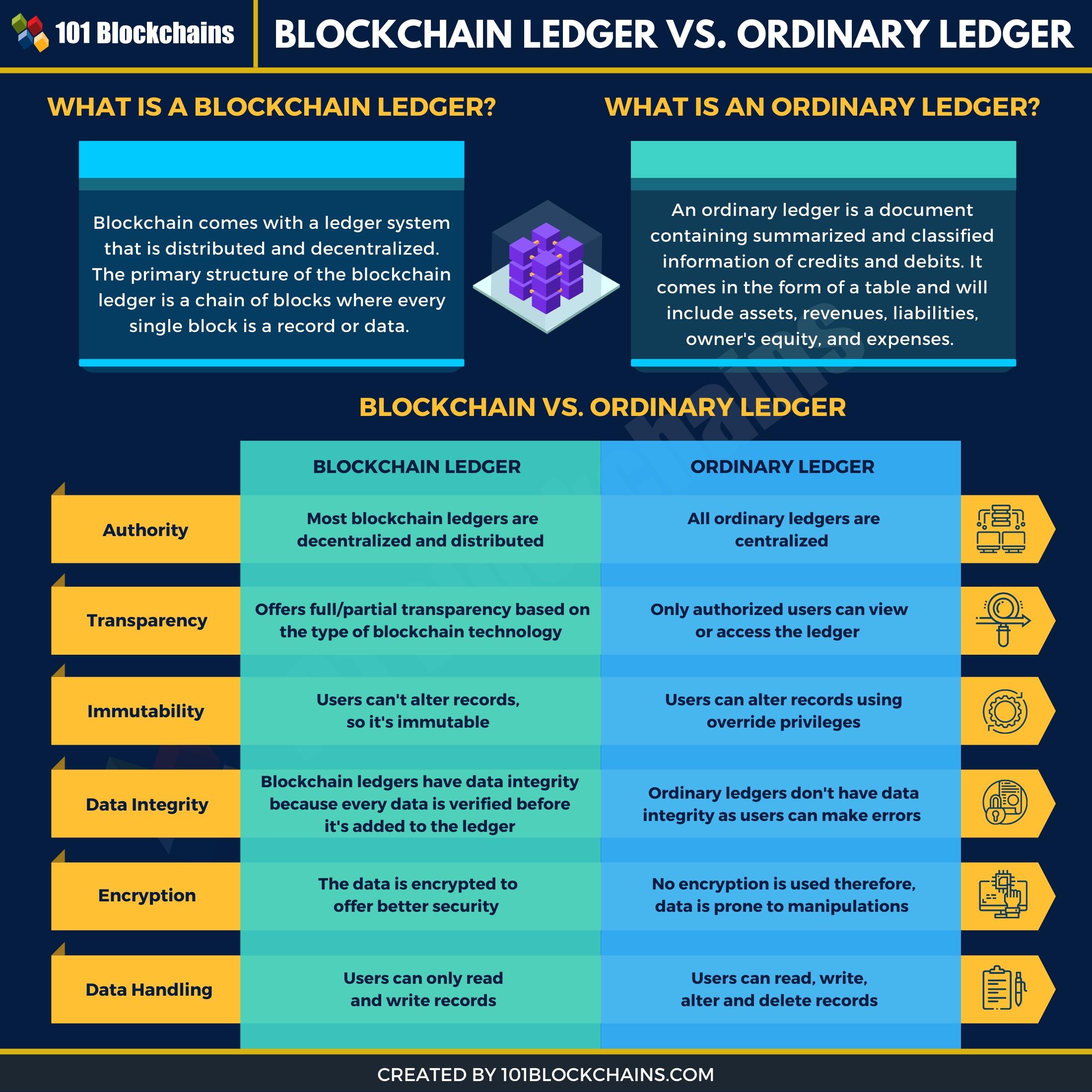 blockchain ledger vs ordinary ledger infographic