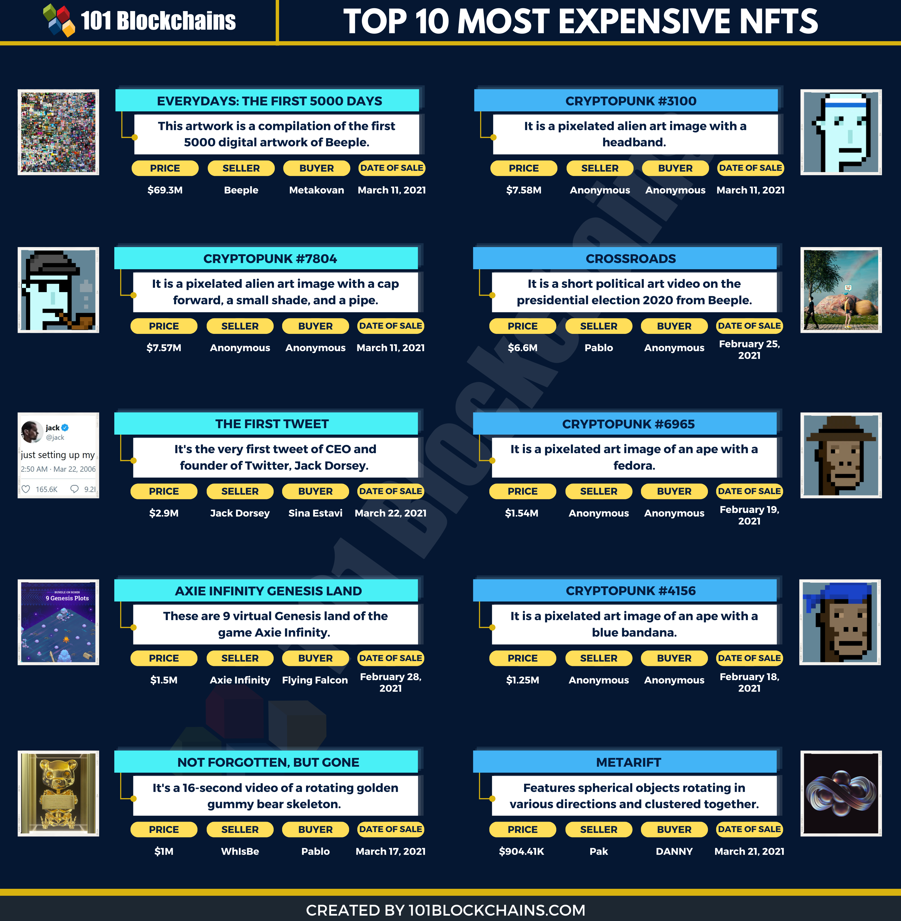 top 10 most expensive nfts