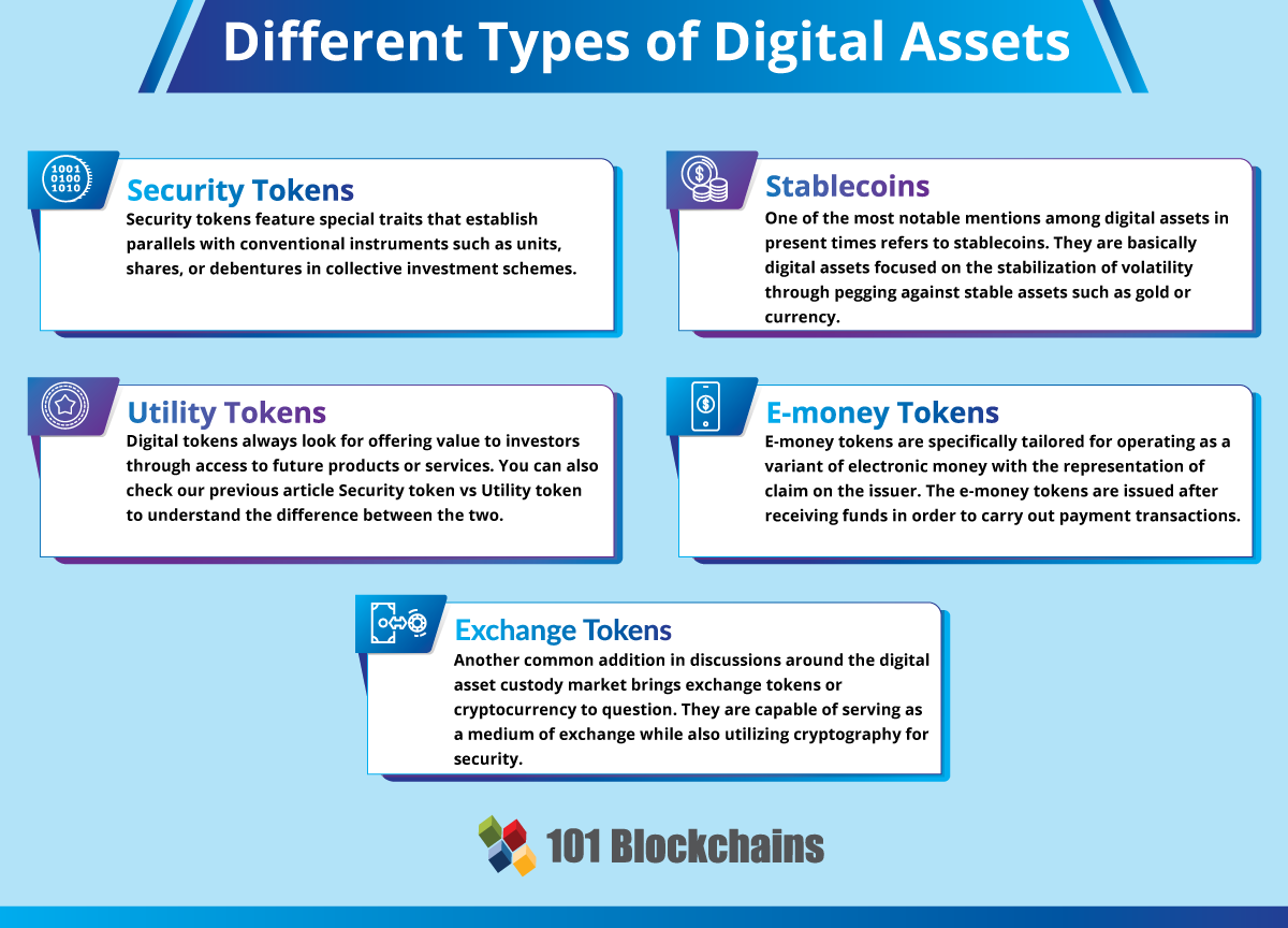 Different Types of Digital Assets