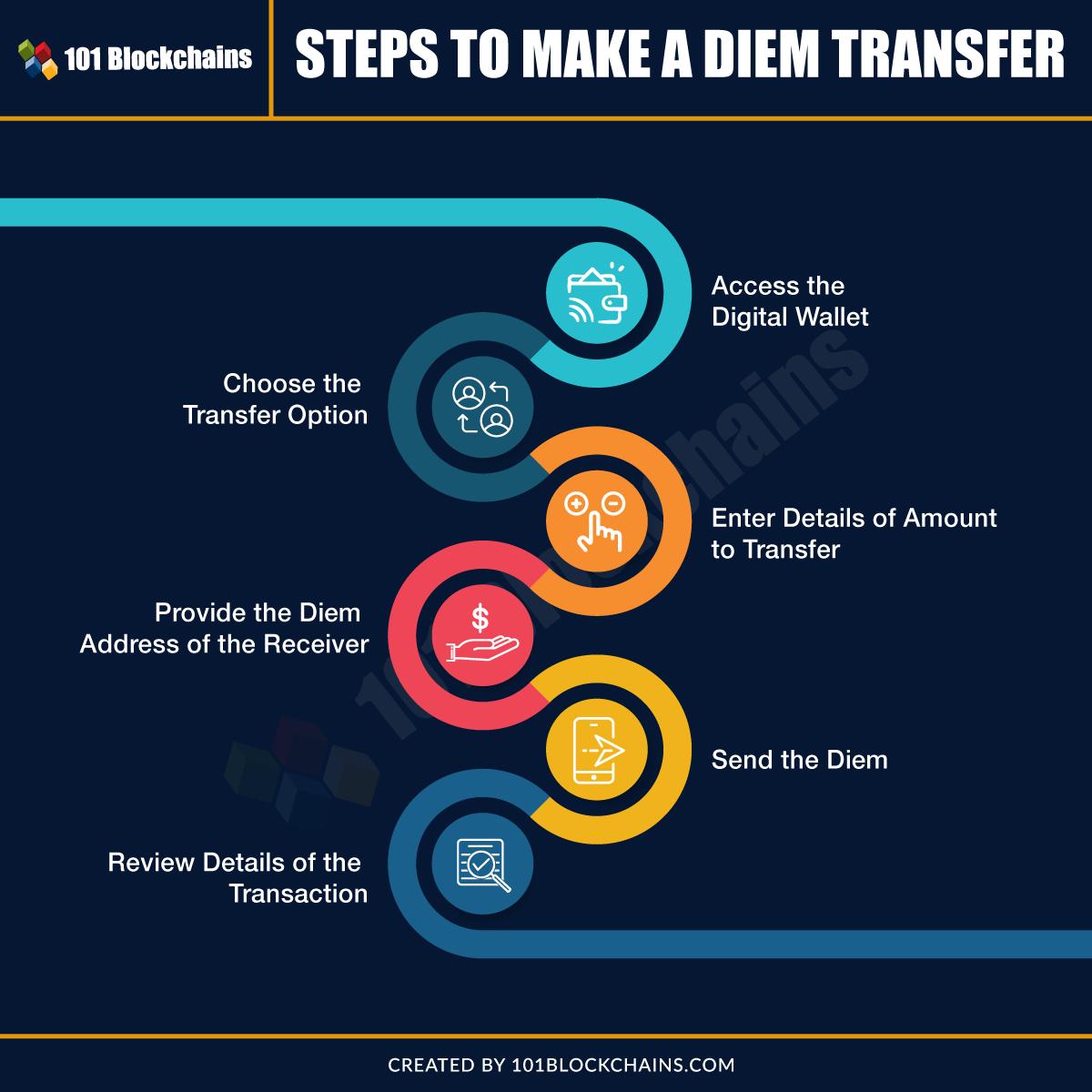 diem transfer process