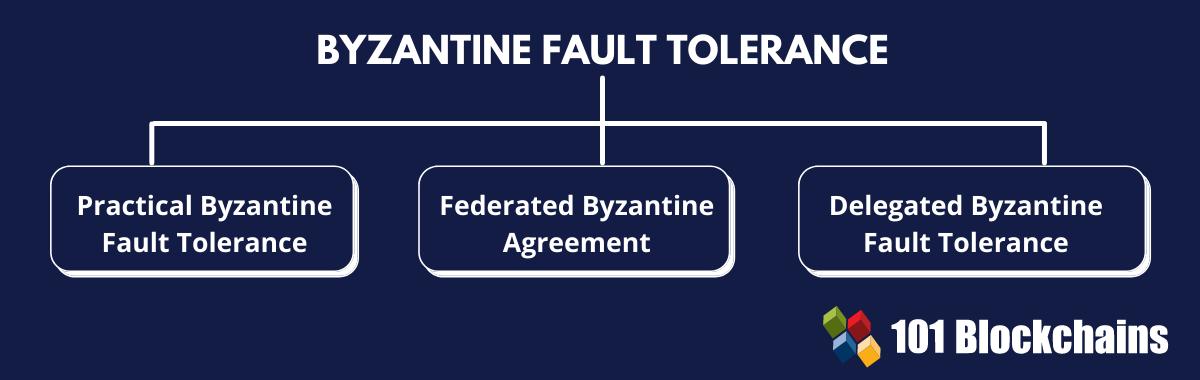 Byzantine Fault Tolerance