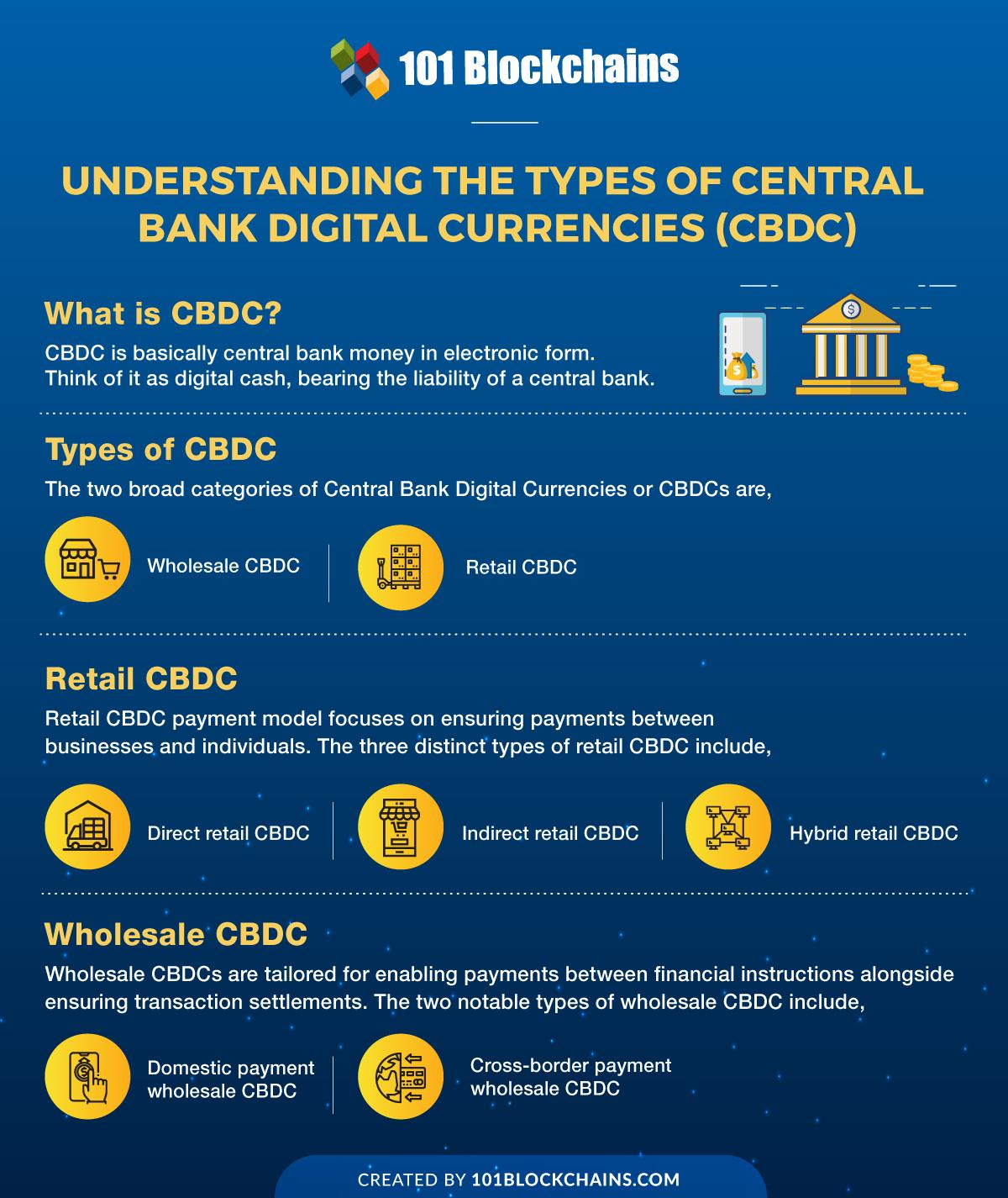 types of CBDC
